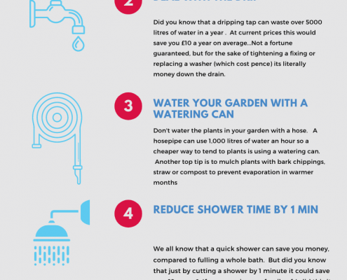 Water Saving Infographic - Aqualeader