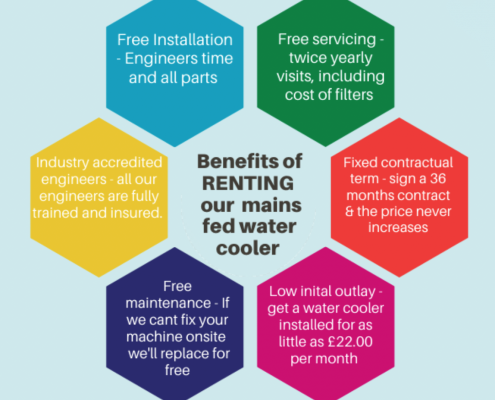 Benefits of renting Aqualeader mains fed water coolers