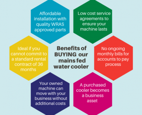 Benefits of Buying Aqualeader Ltd mains fed water coolers